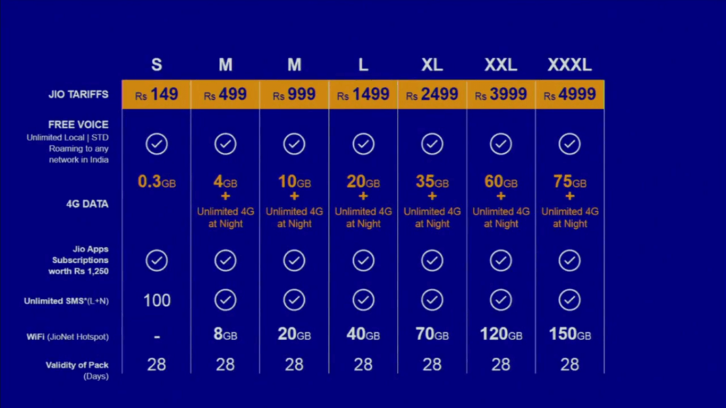 Reliance Jio 4G Data plans