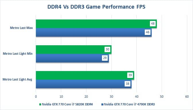 DDR4 VS DDR3 Gaming Performance
