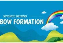 science behind rainbow