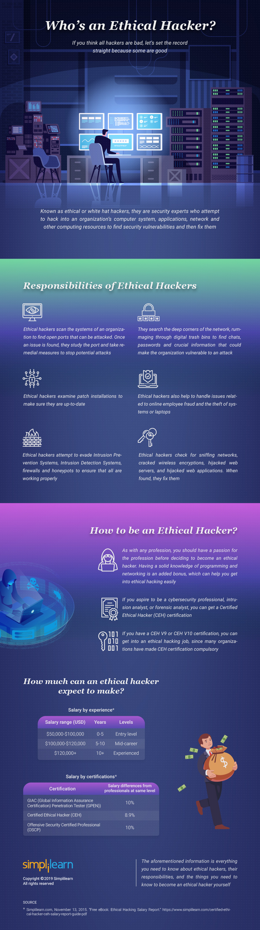 Who is an Ethical Hacker Infographics
