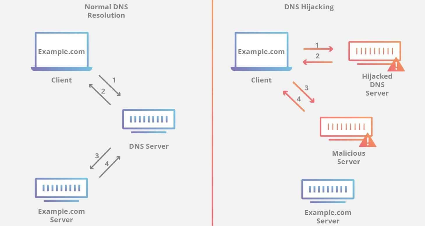Dns protection