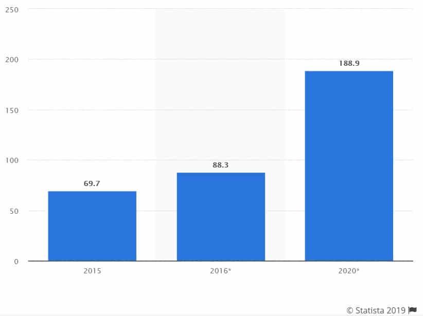 Multilingual app development trends