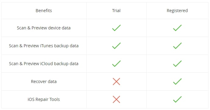 Difference between trail and registered version of phonerescue